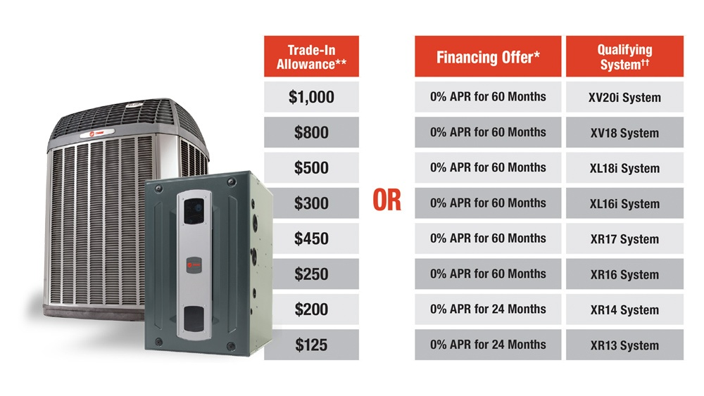 What Is Warner Service's Trane Fall Promotion?